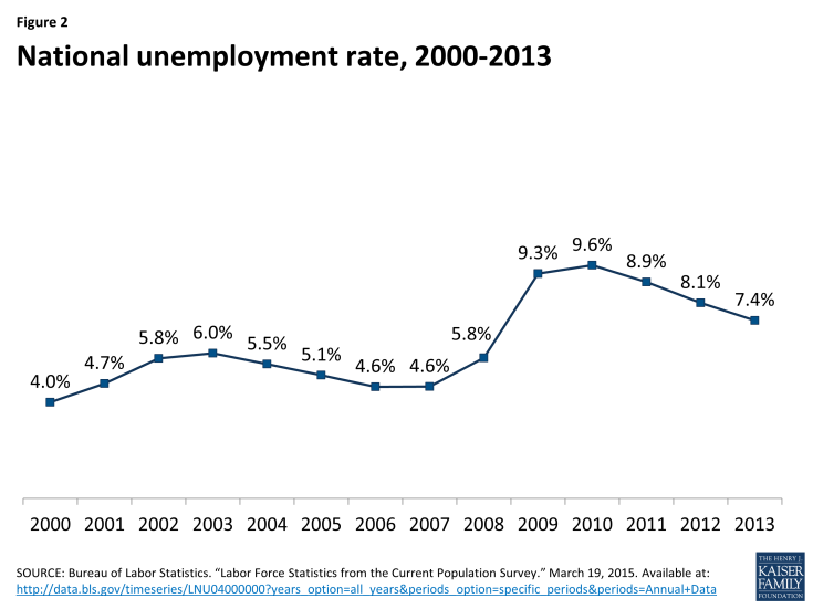 Figure 2:  National unemployment rate, 2000-2013