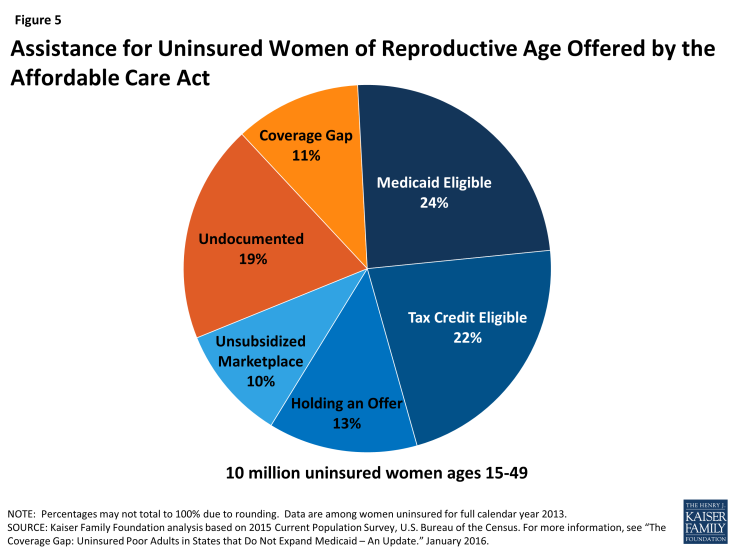 Figure 5: Assistance for Uninsured Women of Reproductive Age Offered by the Affordable Care Act