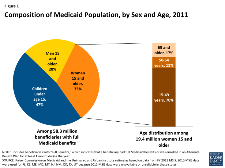 Figure 1: Composition of Medicaid Population, by Sex and Age, 2011