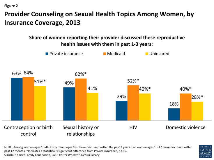 Figure 2: Provider Counseling on Sexual Health Topics Among Women, by Insurance Coverage, 2013