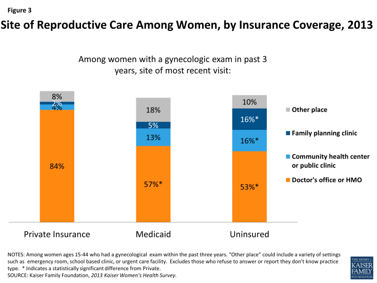Figure 3: Site of Reproductive Care Among Women, by Insurance Coverage, 2013
