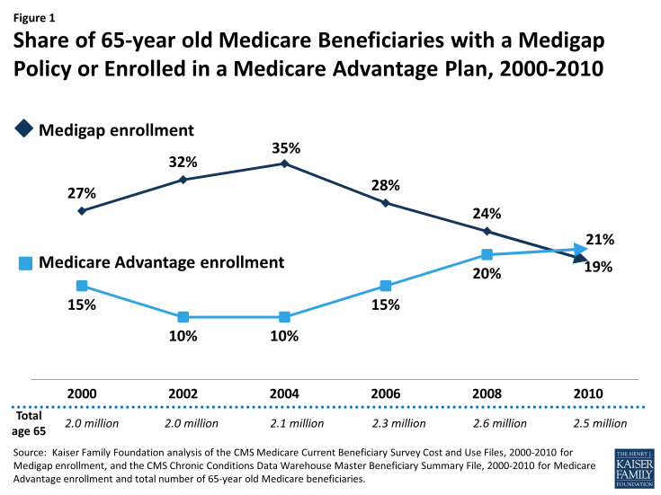 Figure 1: Share of 65-year old Medicare Beneficiaries with a Medigap Policy or Enrolled in a Medicare Advantage Plan, 2000-2010