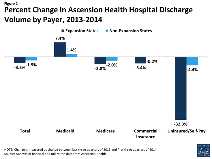 Figure 2: Percent Change in Ascension Health Hospital Discharge Volume by Payer, 2013-2014