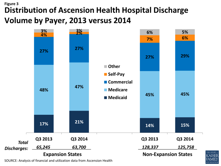 Figure 3: Distribution of Ascension Health Hospital Discharge Volume by Payer, 2013 versus 2014