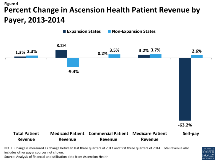 Figure 4: Percent Change in Ascension Health Patient Revenue by Payer, 2013-2014