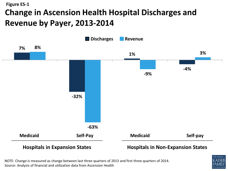 Figure ES-1: Change in Ascension Health Hospital Discharges and Revenue by Payer, 2013-2014
