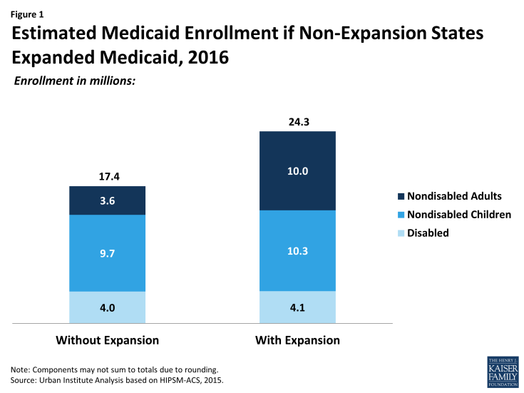 Figure 1: Estimated Medicaid Enrollment if Non-Expansion States Expanded Medicaid, 2016