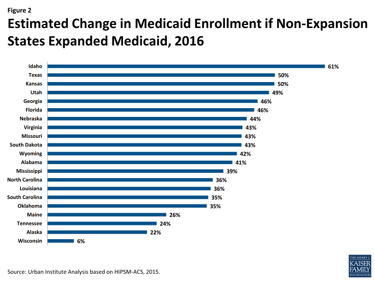 Figure 2: Estimated Change in Medicaid Enrollment if Non-Expansion States Expanded Medicaid, 2016