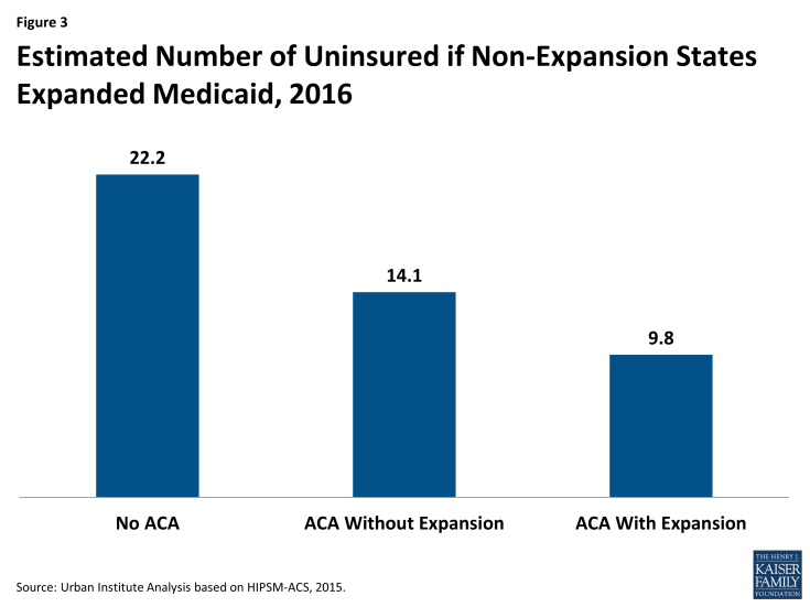 Figure 3: Estimated Number of Uninsured if Non-Expansion States Expanded Medicaid, 2016