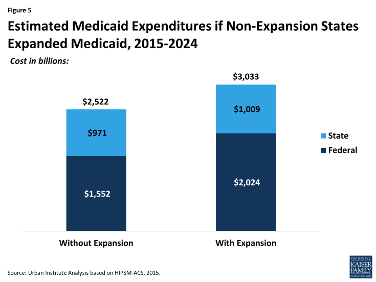 Figure 5: Estimated Medicaid Expenditures if Non-Expansion States Expanded Medicaid, 2015-2024