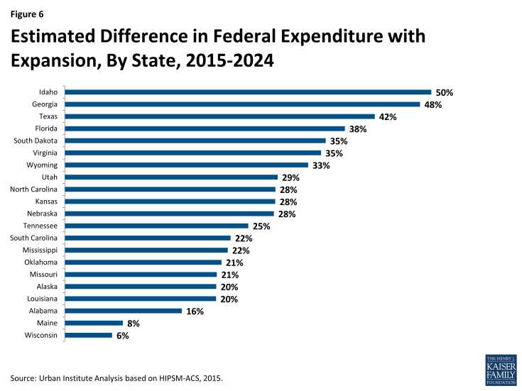 Figure 6: Estimated Difference in Federal Expenditure with Expansion, By State, 2015-2024