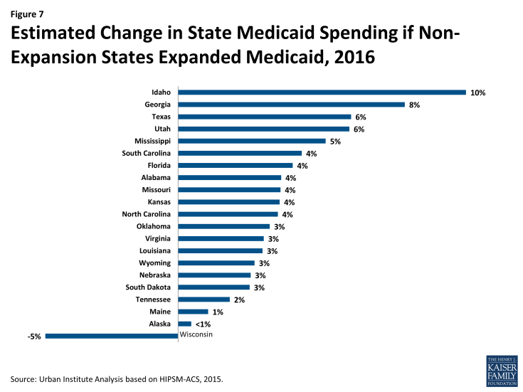 Figure 7: Estimated Change in State Medicaid Spending if Non-Expansion States Expanded Medicaid, 2016