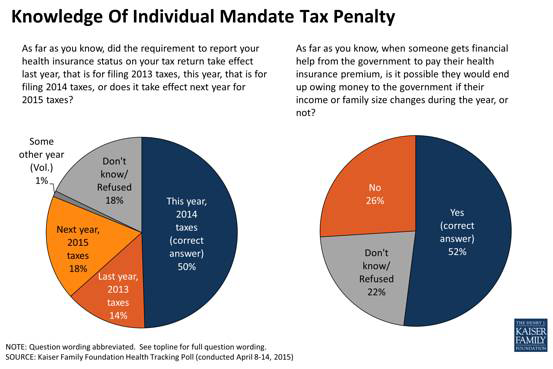 Some Of Possible Changes To Affordable >> At Tax Time No Public Backlash Over Obamacare S Individual Mandate