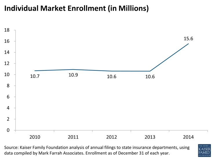 Individual Market Enrollment (in Millions)