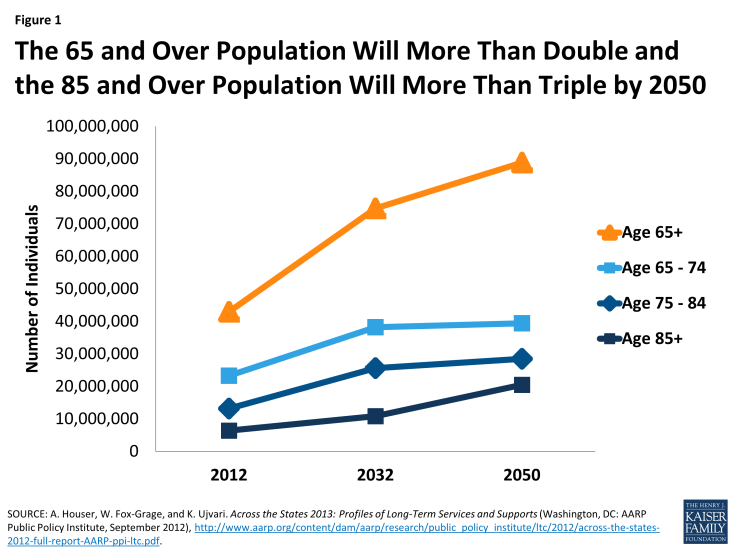 Figure 1: The 65 and Over Population Will More Than Double and the 85 and Over Population Will More Than Triple by 2050