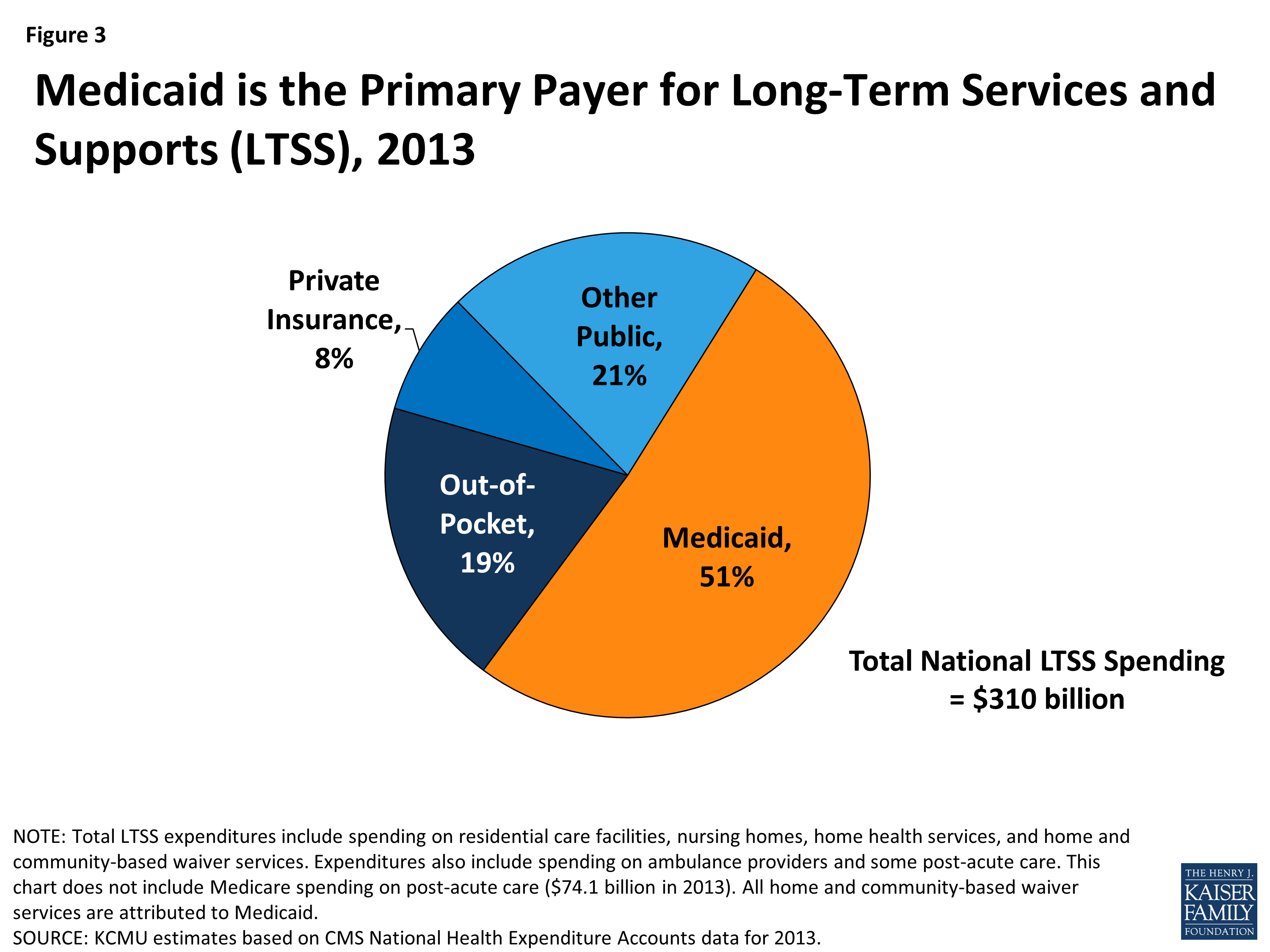 Medicaid and Long-Term Services and Supports: A Primer | The