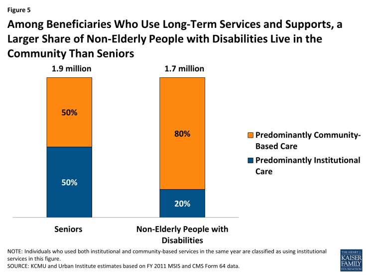 Figure 5: Among Beneficiaries Who Use Long-Term Services and Supports, a Larger Share of Non-Elderly People with Disabilities Live in the Community Than Seniors