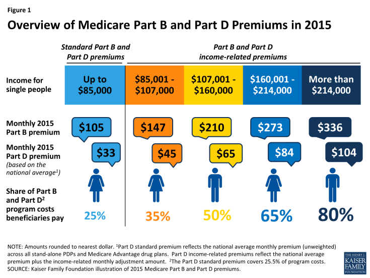 Overview of Medicare Part B and Part D Premiums in 2015