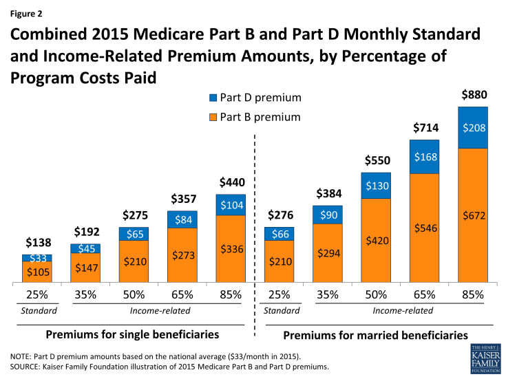 Figure 2: Combined 2015 Medicare Part B and Part D Monthly Standard and Income-Related Premium Amounts, by Percentage of Program Costs Paid