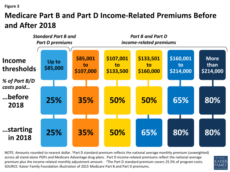 Figure 3: Medicare Part B and Part D Income-Related Premiums Before and After 2018