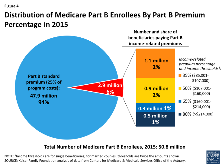 Figure 4: Distribution of Medicare Part B Enrollees By Part B Premium Percentage in 2015