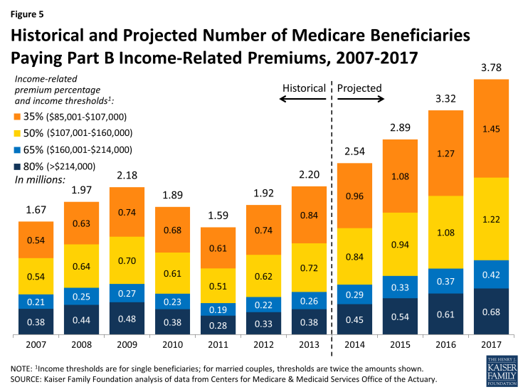 Figure 5: Historical and Projected Number of Medicare Beneficiaries Paying Part B Income-Related Premiums, 2007-2017