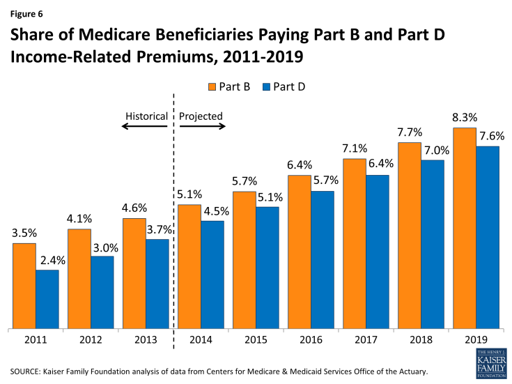 Figure 6: Share of Medicare Beneficiaries Paying Part B and Part D Income-Related Premiums, 2011-2019