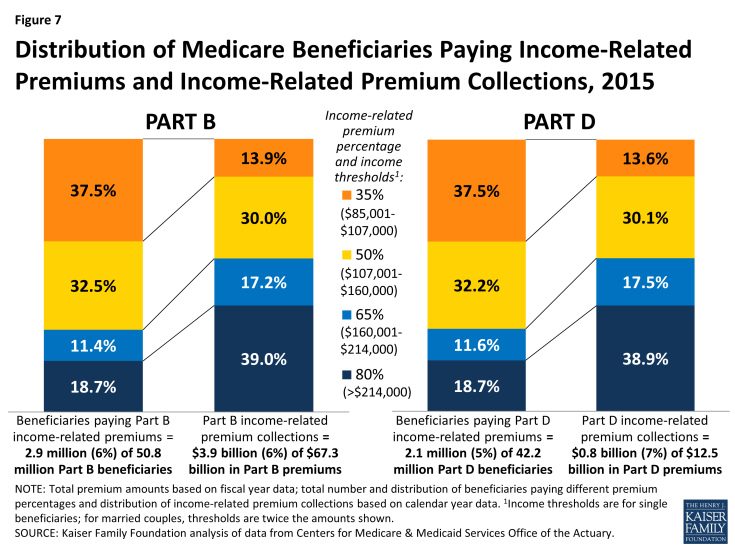 Figure 7: Distribution of Medicare Beneficiaries Paying Income-Related Premiums and Income-Related Premium Collections, 2015