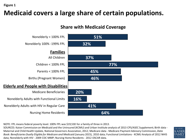 Figure 1: Medicaid covers a large share of certain populations.