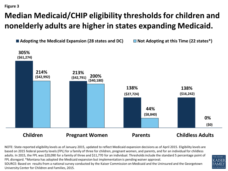 Figure 3: Median Medicaid/CHIP eligibility thresholds for children and nonelderly adults are higher in states expanding Medicaid.