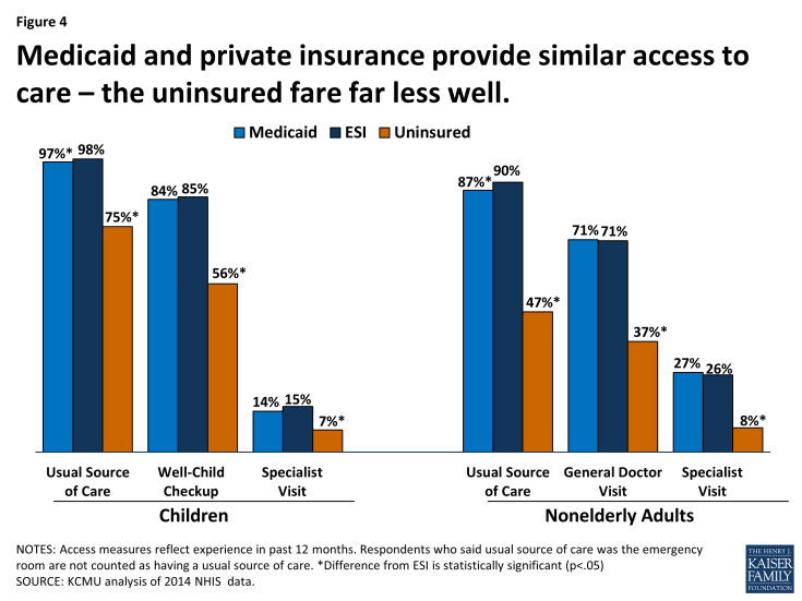 Figure 4: Medicaid and private insurance provide similar access to care – the uninsured fare far less well.
