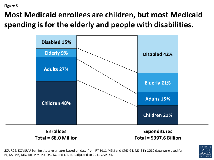 Figure 5: Most Medicaid enrollees are children, but most Medicaid spending is for the elderly and people with disabilities.