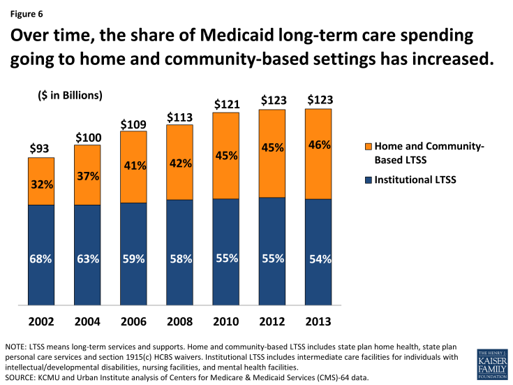 Figure 6: Over time, the share of Medicaid long-term care spending going to home and community-based settings has increased.