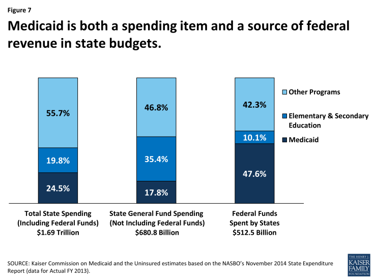 Figure 7: Medicaid is both a spending item and a source of federal revenue in state budgets.