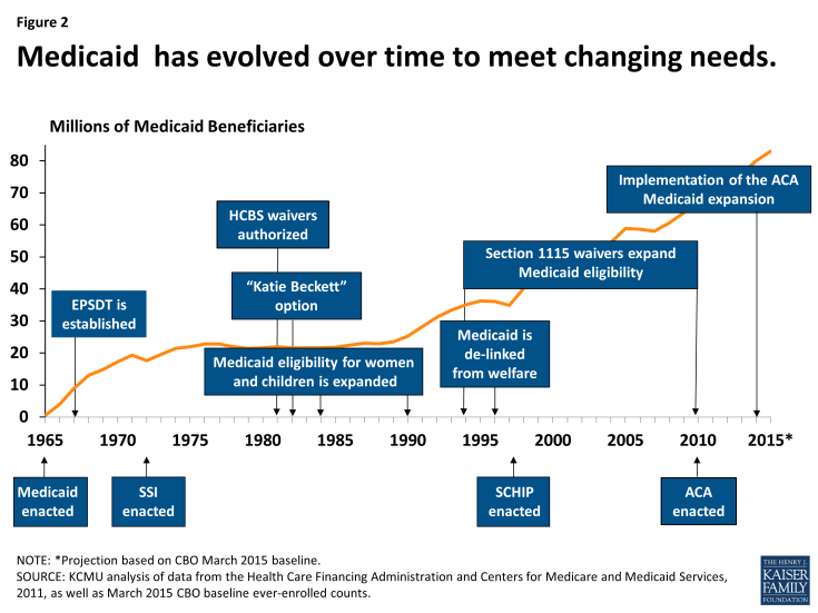 Figure 2: Medicaid has evolved over time to meet changing needs.