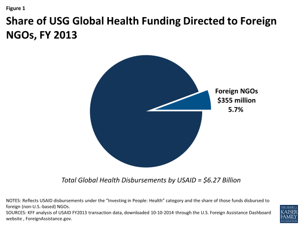 Figure 1: Share of USG Global Health Funding Directed to Foreign NGOs, FY 2013