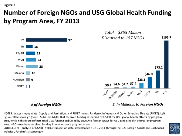 Figure 3: Number of Foreign NGOs and USG Global Health Funding by Program Area, FY 2013