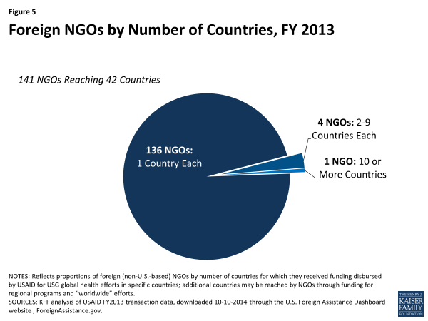 Figure 5: Foreign NGOs by Number of Countries, FY 2013