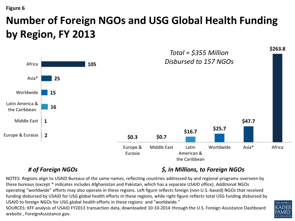 Figure 6: Number of Foreign NGOs and USG Global Health Funding by Region, FY 2013