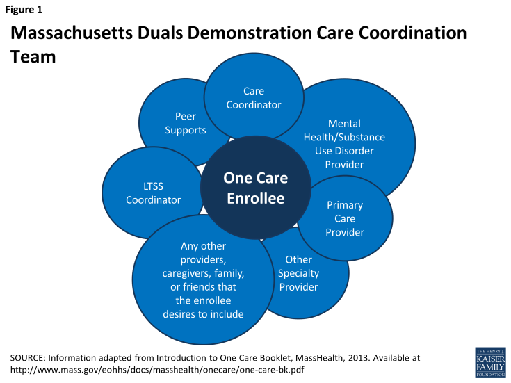 Figure 1: Massachusetts Duals Demonstration Care Coordination Team