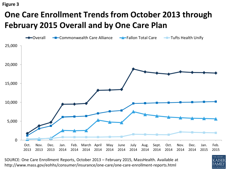 Figure 3: One Care Enrollment Trends from October 2013 through February 2015 Overall and by One Care Plan