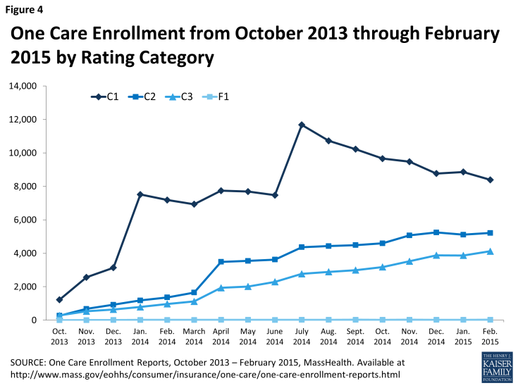 Figure 4: One Care Enrollment from October 2013 through February 2015 by Rating Category