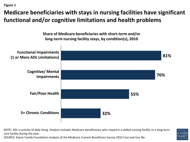 Figure 1: Medicare beneficiaries with stays in nursing facilities have significant functional and/or cognitive limitations and health problems