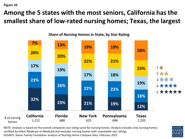 Figure 10: Among the 5 states with the most seniors, California has the smallest share of low-rated nursing homes; Texas, the largest