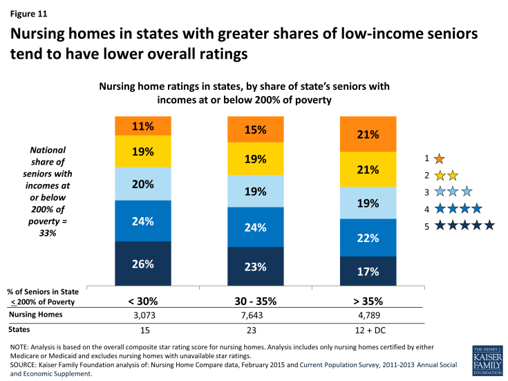 Figure 11: Nursing homes in states with greater shares of low-income seniors tend to have lower overall ratings