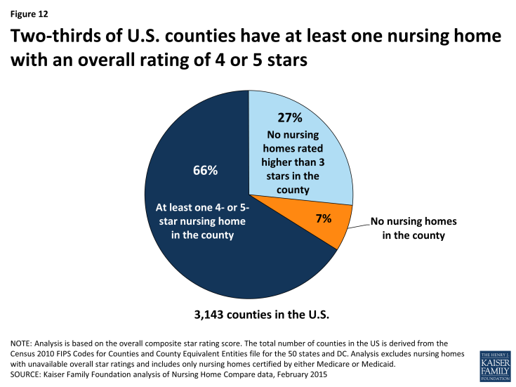 Figure 12: Two-thirds of U.S. counties have at least one nursing home with an overall rating of 4 or 5 stars