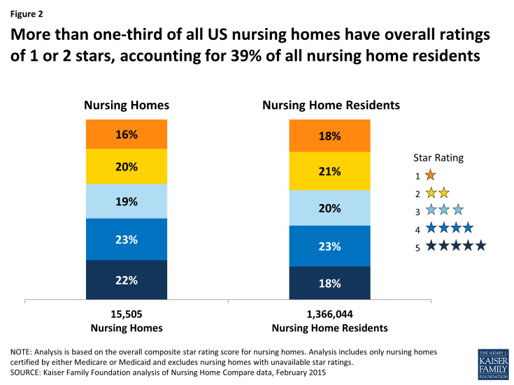 Figure 2: More than one-third of all US nursing homes have overall ratings of 1 or 2 stars, accounting for 39% of all nursing home residents