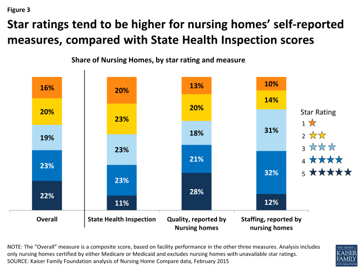 Figure 3: Star ratings tend to be higher for nursing homes' self-reported measures, compared with State Health Inspection scores