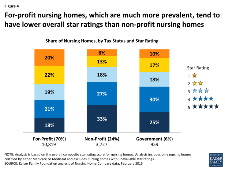 Figure 4: For-profit nursing homes, which are much more prevalent, tend to have lower overall star ratings than non-profit nursing homes