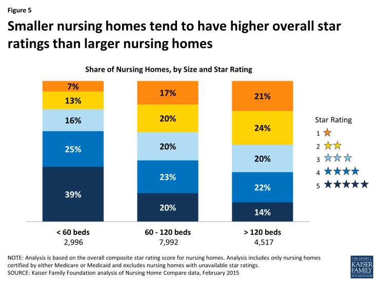 Figure 5: Smaller nursing homes tend to have higher overall star ratings than larger nursing homes